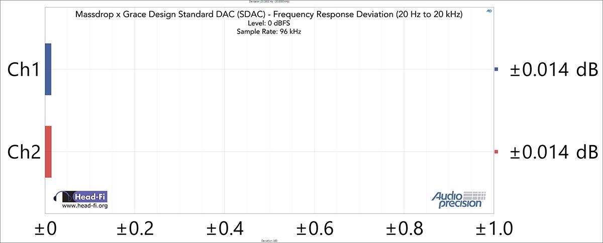 Deviation-(20.0000-Hz---20.0000-kHz)---48-kHz-SR---96-kHz---0-dBFS.jpg