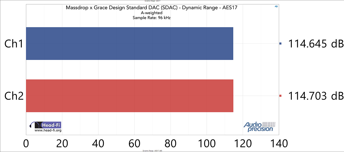 Dynamic-Range---AES17---48-kHz-SR---96-kHz---0-dBFS---A-wt.jpg