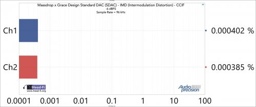 IMD---CCIF-Ratio---48-kHz-SR---96-kHz----6-dBFS.jpg