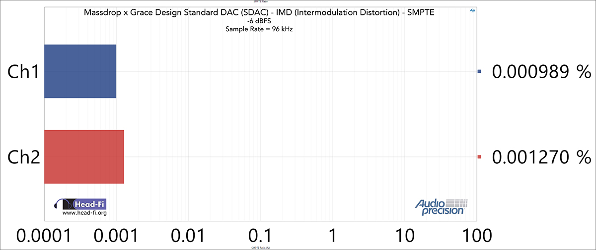 IMD---SMPTE-Ratio---48-kHz-SR---96-kHz----6-dBFS.jpg