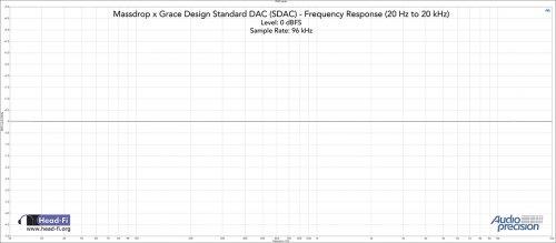 RMS-Level---(20.0000-Hz---20.0000-kHz)---48-kHz-SR---96-kHz---0-dBFS.jpg