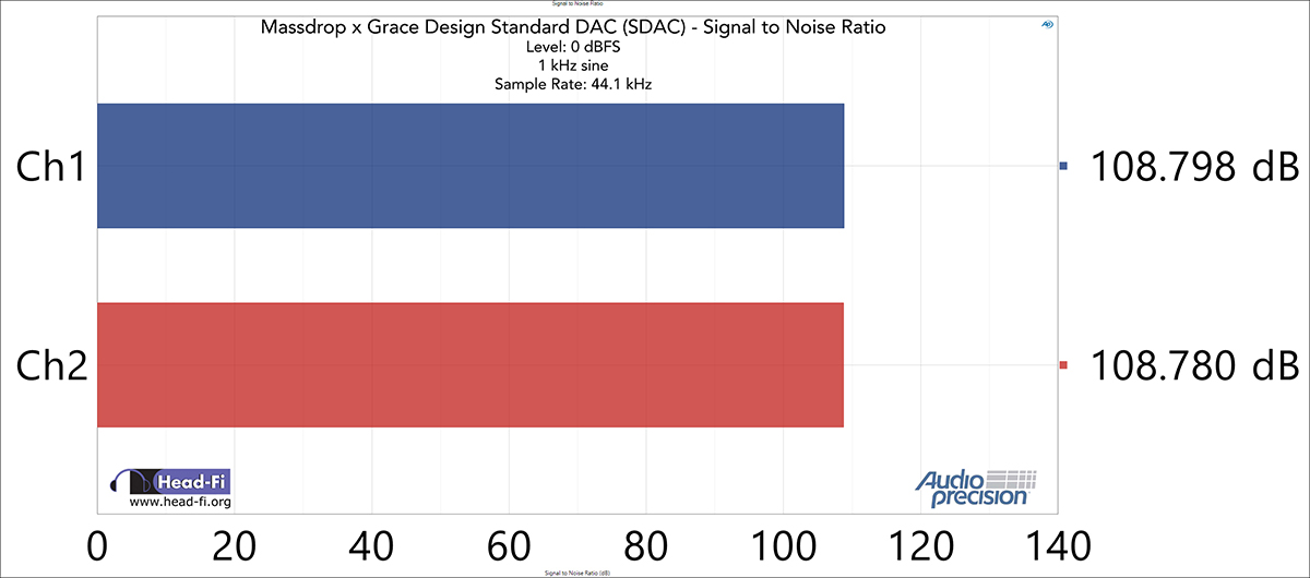 Signal-to-Noise-Ratio---48-kHz-SR---44.1-kHz---0-dBFS---1-kHz.jpg