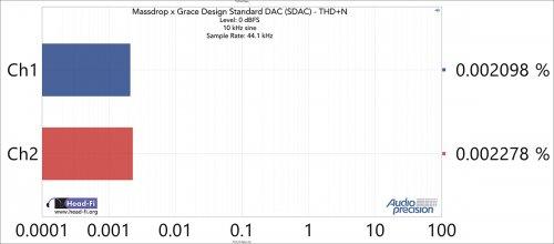 THD+N-Ratio---48-kHz-SR---44.1-kHz---0-dBFS---10-kHz.jpg