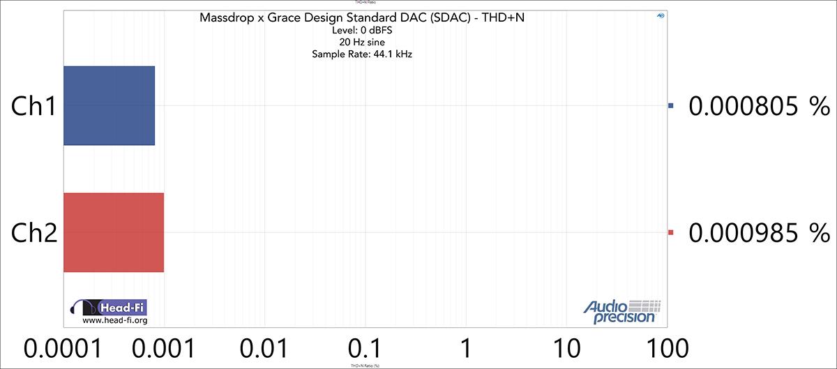 THD+N-Ratio---48-kHz-SR---44.1-kHz---0-dBFS---20-Hz.jpg