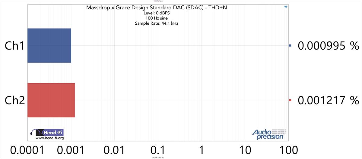 THD+N-Ratio---48-kHz-SR---44.1-kHz---0-dBFS---100-Hz.jpg
