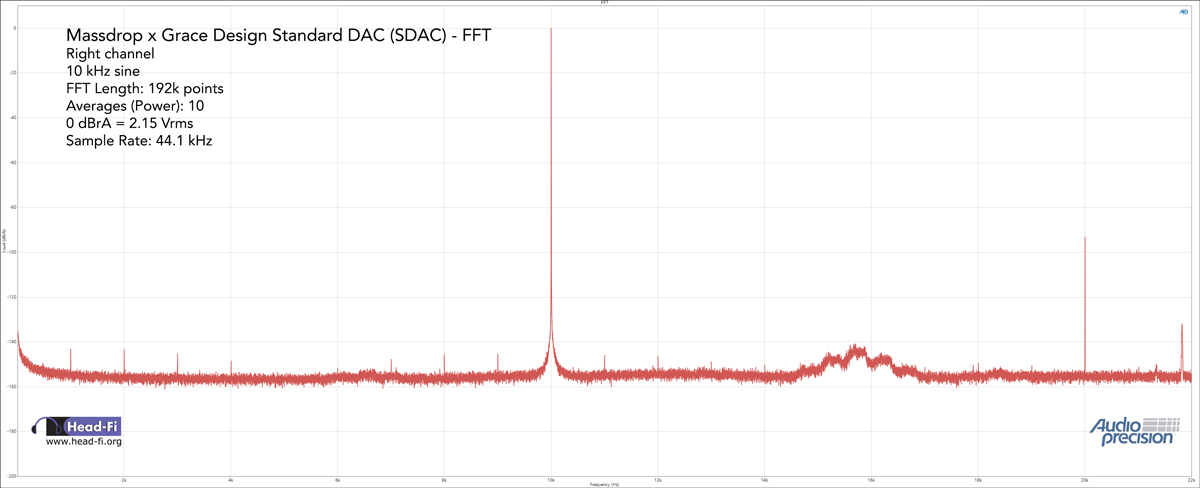 FFT---10-kHz-sine-wave---44.1-kHz---48-kHz-SR-bandwidth---192k-points---average-10---RIGHT-ONLY.jpg