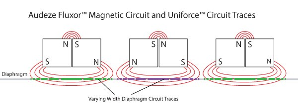 fluxor-magnetic-circuit.jpg