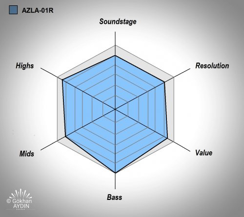 AZLA 01R review