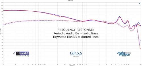 Periodic-Audio-Be-versus-Etymotic-ER4SR-FR-DF.jpg