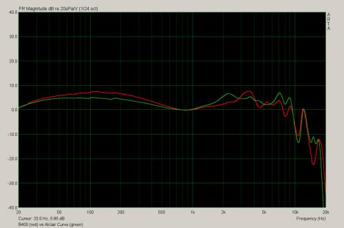 curve b400.png