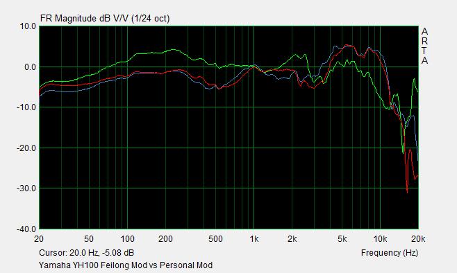 Yamaha YH100 Feilong Mod vs Personal Mod.png