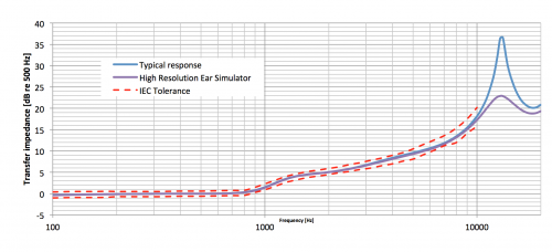 GRAS-RA0401-high-resolution-ear-simulator-graph.png
