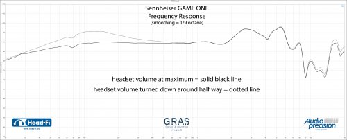 Sennheiser-GAME-ONE-frequency-response-with-volume-control-RAW.jpg