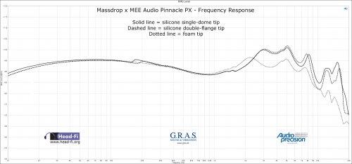 Massdrop-x-MEE-PX---frequency-response---three-tips.jpg