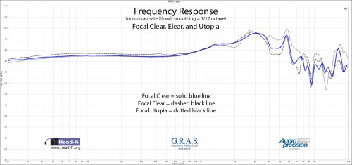 Frequency Response RAW - Focal Clear - Elear - Utopia.jpg
