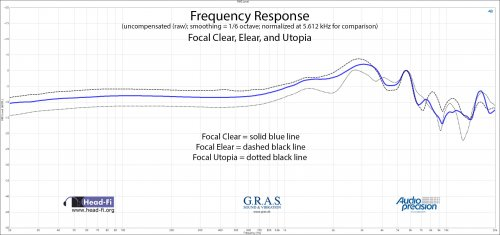 Frequency Response RAW - Normalize 5.612 kHz - Focal Clear - Elear - Utopia.jpg