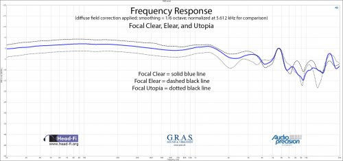 Frequency Response DF - Normalize 5.612 kHz - Focal Clear - Elear - Utopia.jpg
