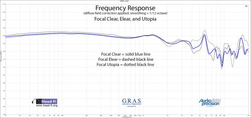 Frequency Response DF - Focal Clear - Elear - Utopia.jpg