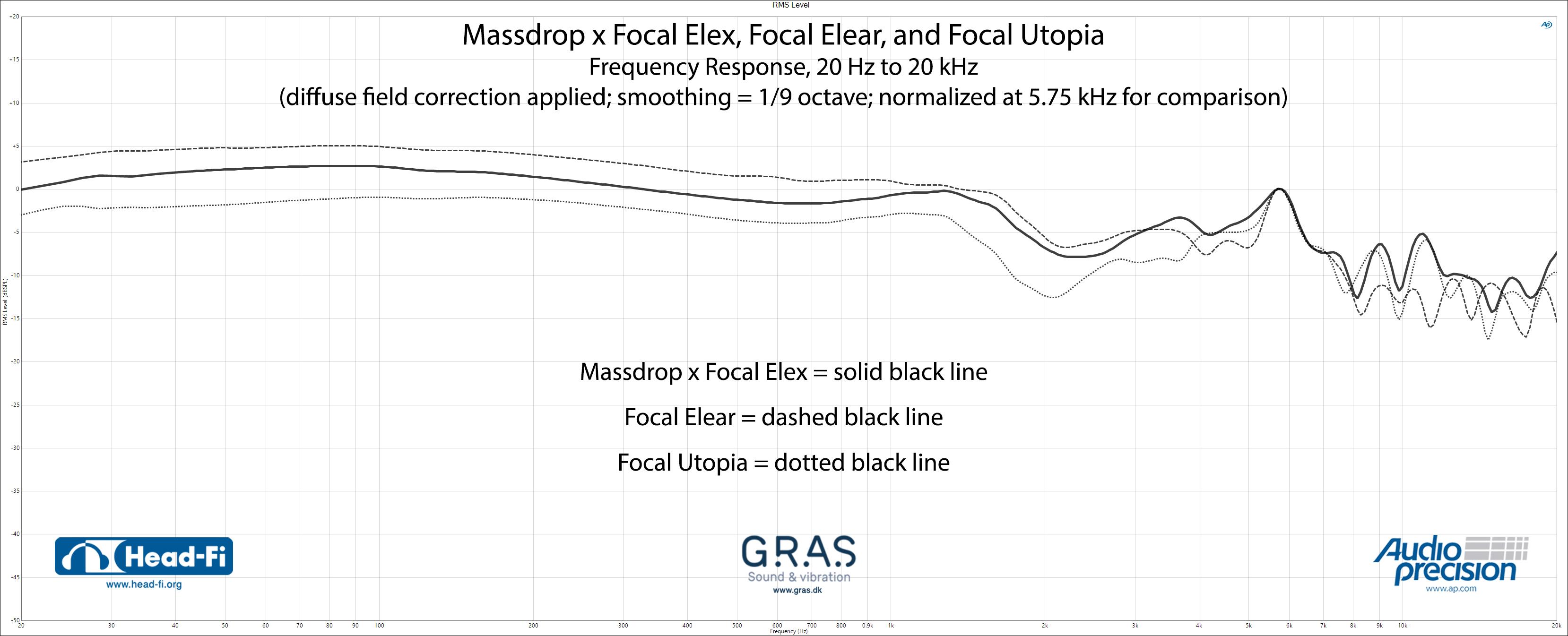 RMS-Level_1-9_DF_Normalize-5.75-kHz_Massdrop-x-Focal-Elex_Focal-Elear_Focal-Utopia.jpg