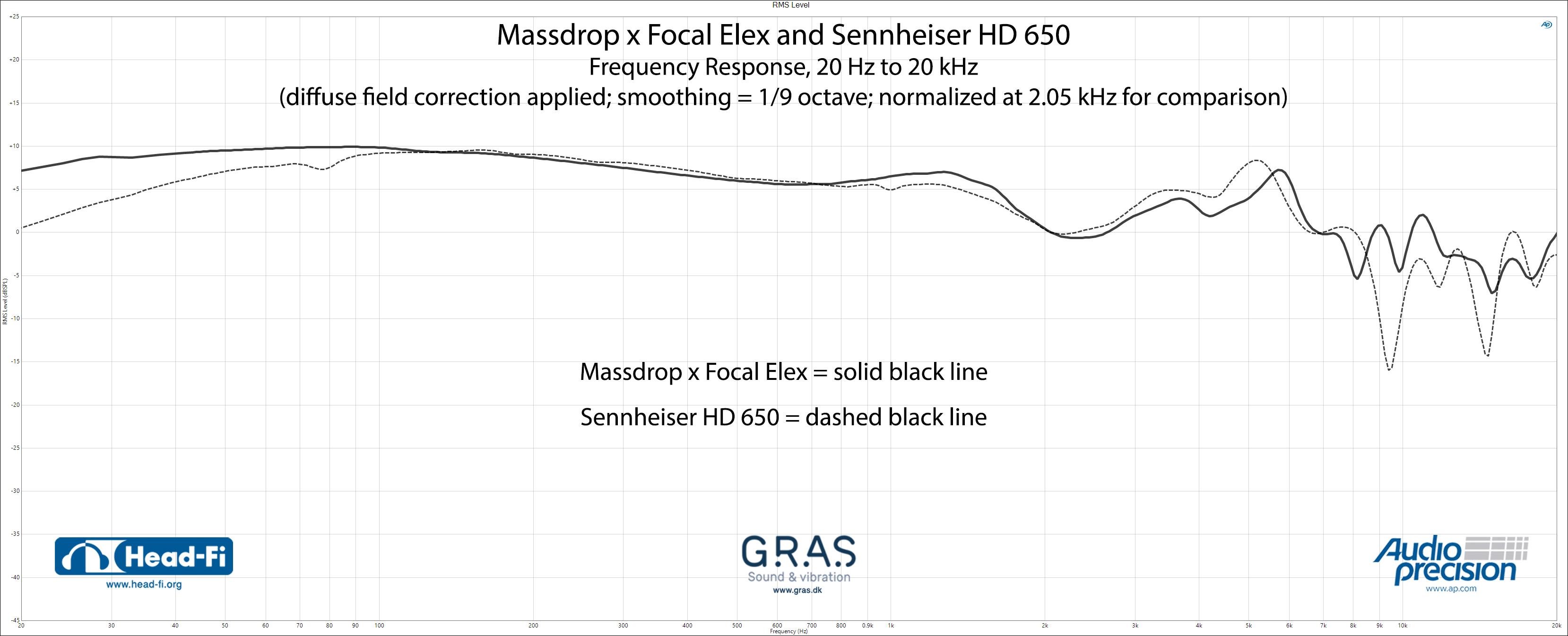 RMS-Level_1-9_DF_Normalize-2.05-kHz_Massdrop-x-Focal-Elex_Sennheiser-HD650.jpg