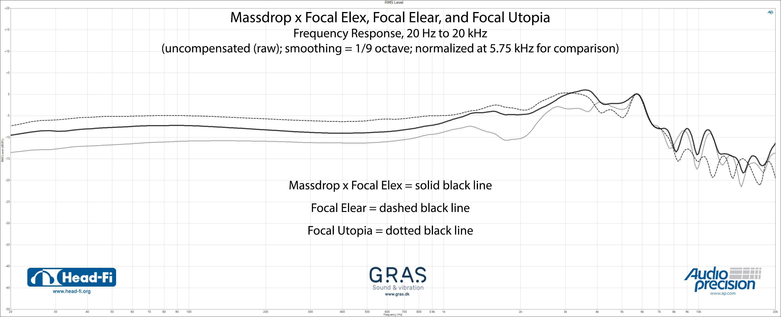 RMS-Level_1-9_RAW_Normalize-5.75-kHz_Massdrop-x-Focal-Elex_Focal-Elear_Focal-Utopia.jpg
