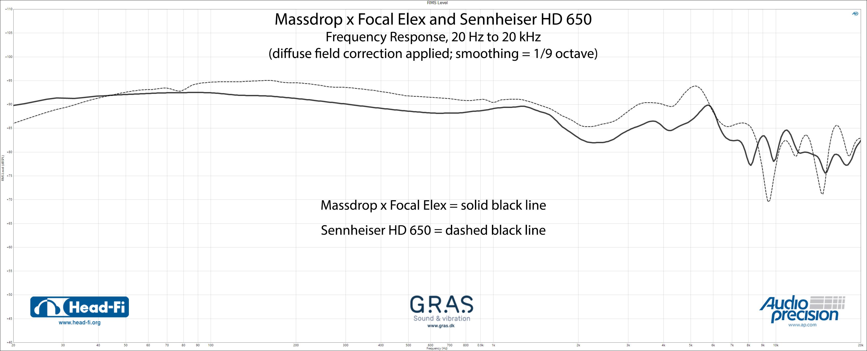 RMS-Level_1-9_DF_Massdrop-x-Focal-Elex_Sennheiser-HD650.jpg