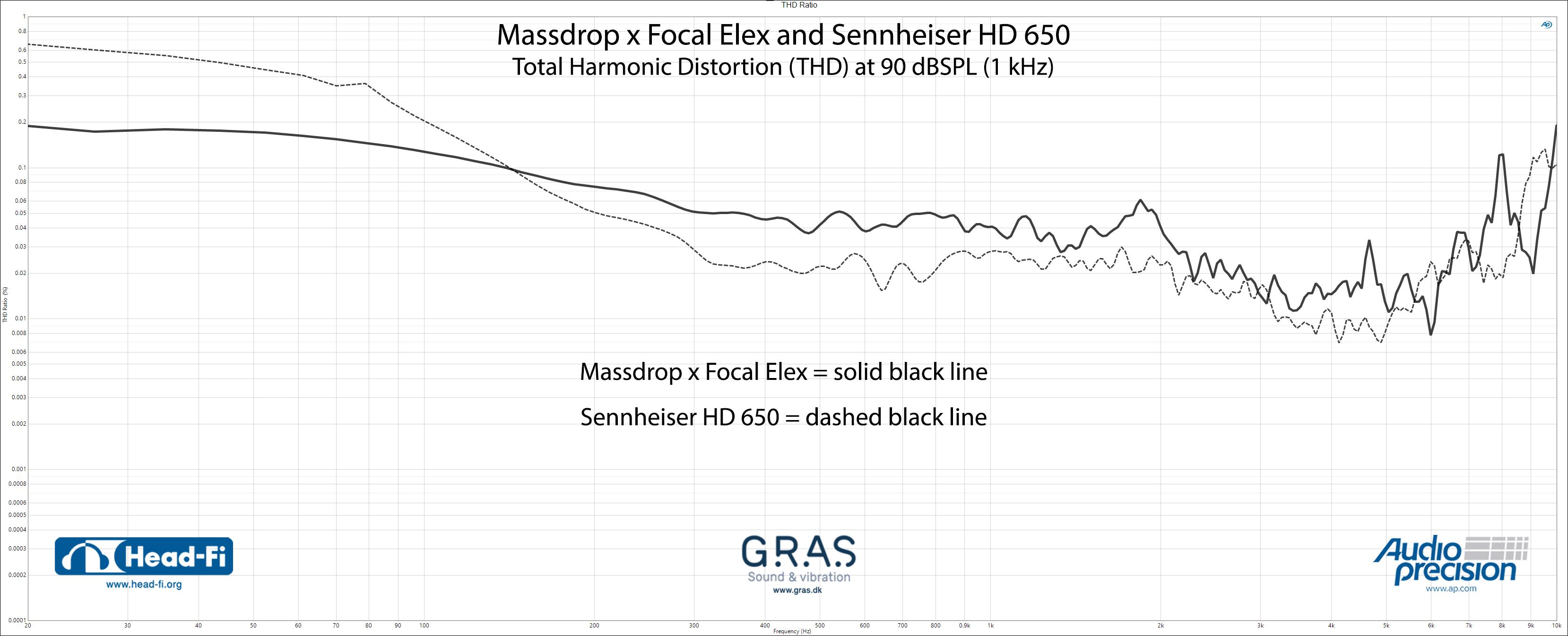 THD-Ratio_Massdrop-x-Focal-Elex_Sennheiser-HD650.jpg