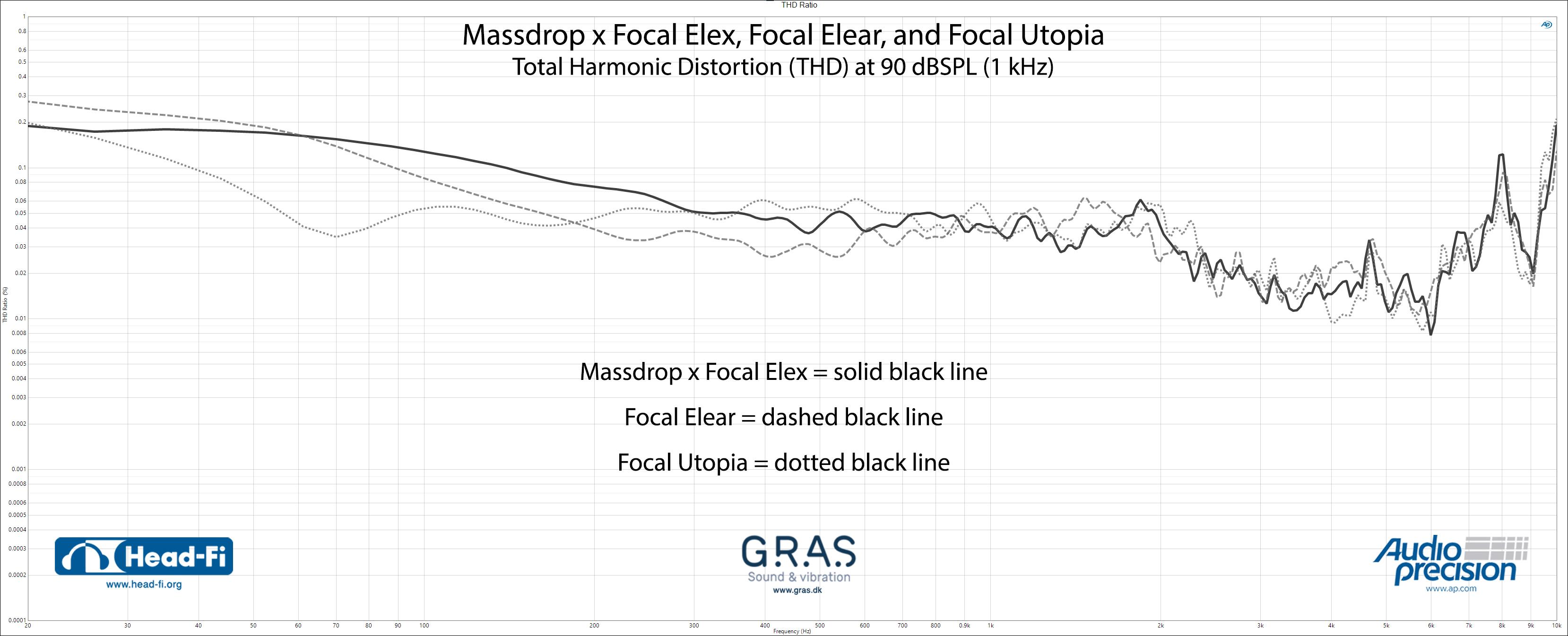 THD-Ratio_Massdrop-x-Focal-Elex_Focal-Elear_Focal-Utopia.jpg