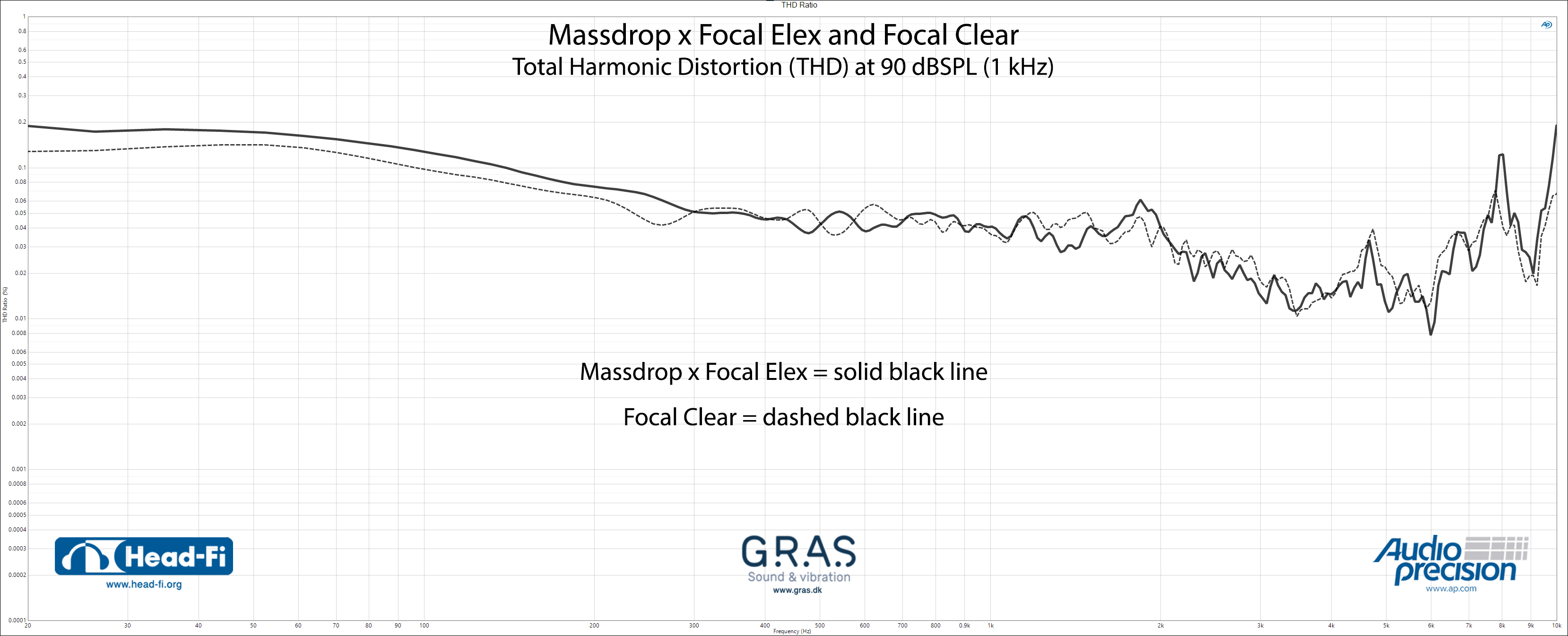 THD-Ratio_Massdrop-x-Focal-Elex_Focal-Clear.jpg