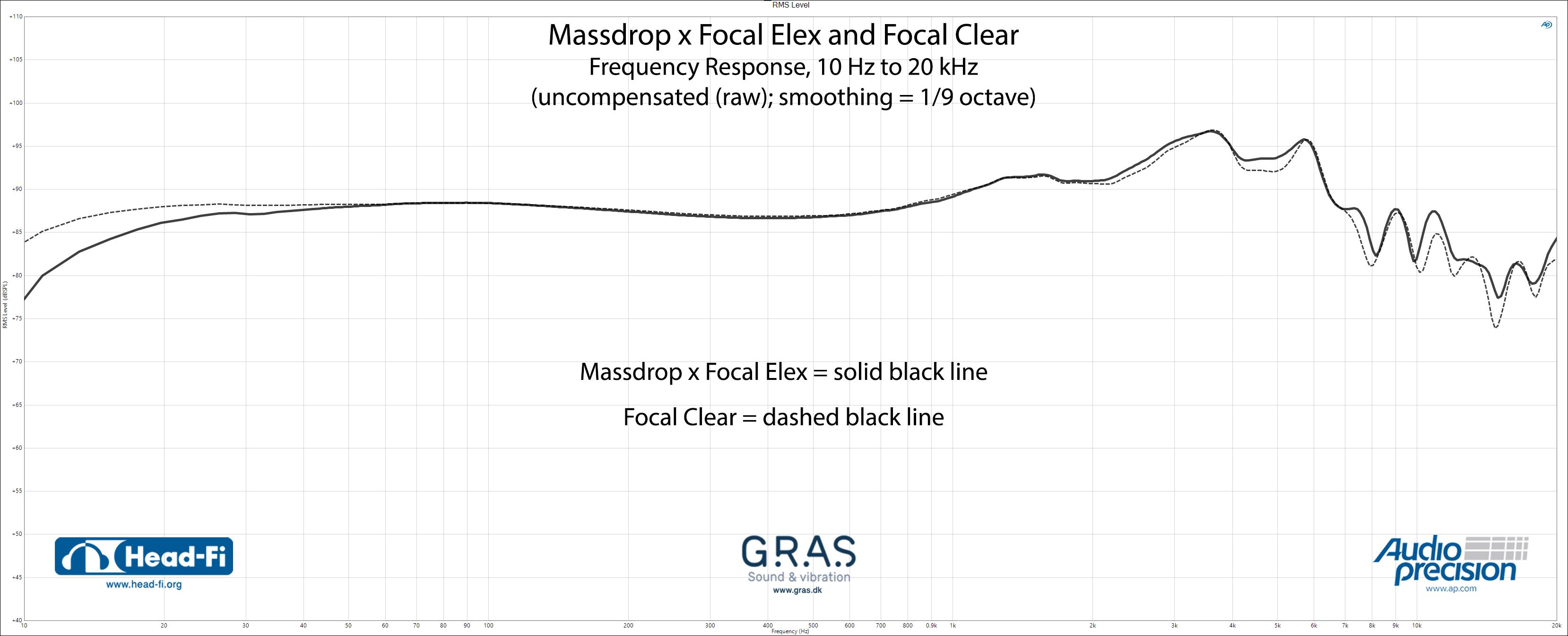 RMS-Level_1-9_RAW_Massdrop-x-Focal-Elex_Focal-Clear_10-Hz-to-20-kHz.jpg