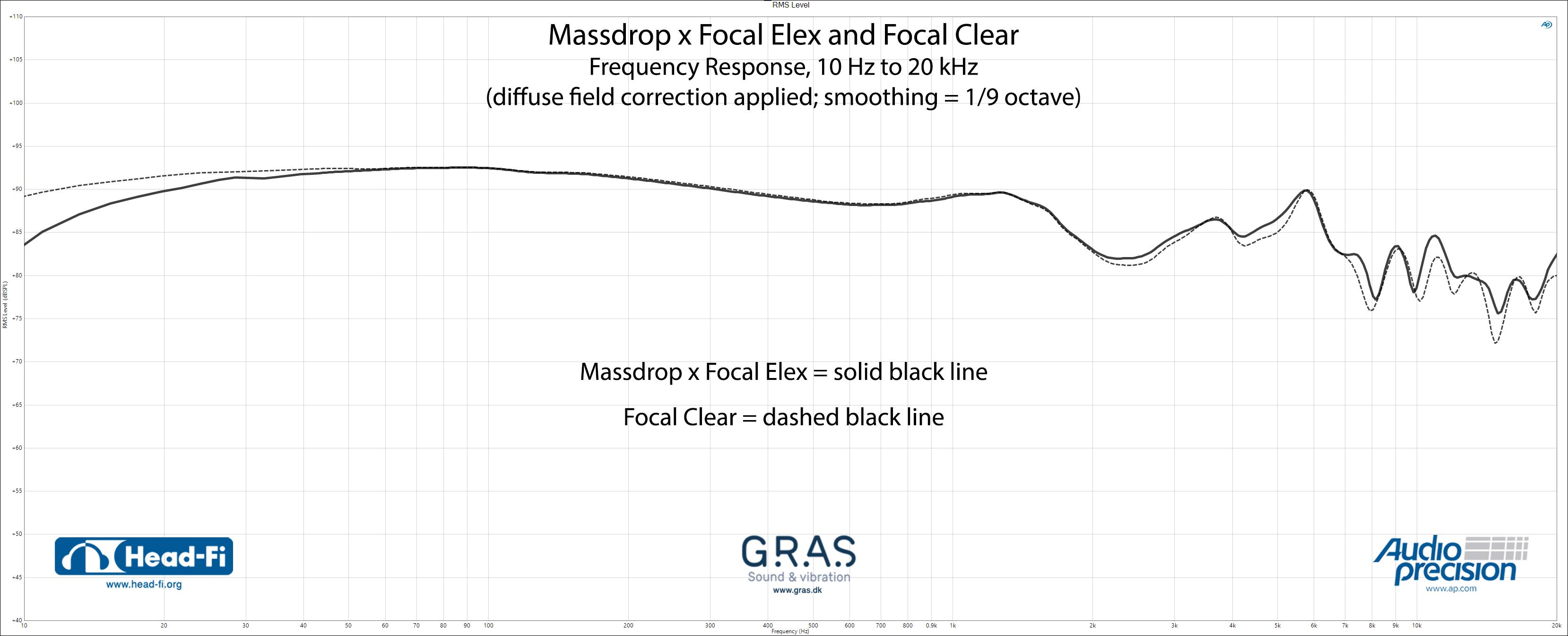 RMS-Level_1-9_DF_Massdrop-x-Focal-Elex_Focal-Clear_10-Hz-to-20-kHz.jpg