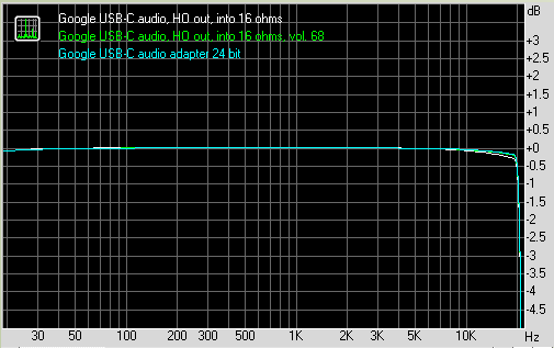 Google USB-C 2444 into 16 ohms RMAA frequency response.PNG