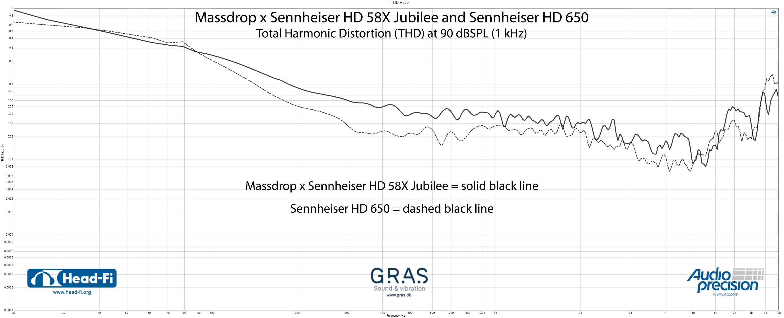 THD-Ratio---Massdrop-x-Sennheiser-HD58X-Jubilee---Sennheiser-HD650.jpg
