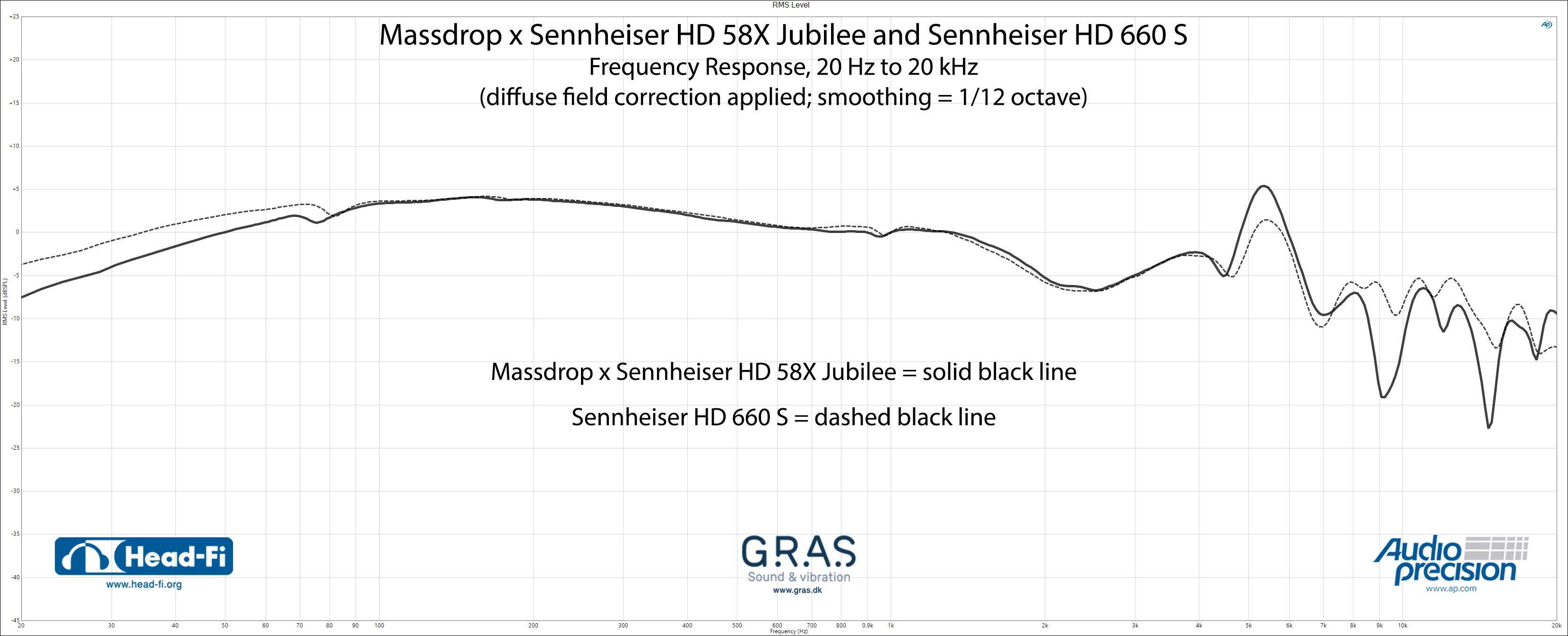 RMS-Level---Massdrop-x-Sennheiser-HD58X-Jubilee---Sennheiser-HD660S---DF.jpg