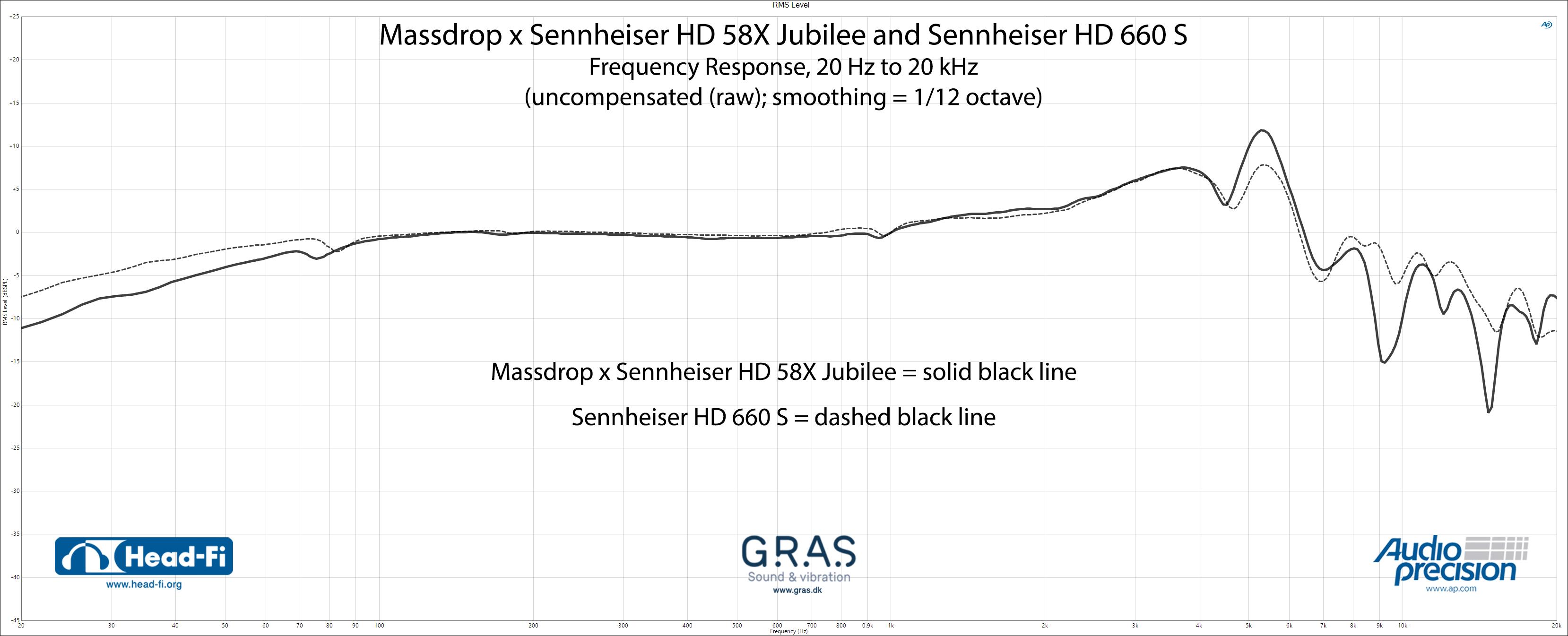 RMS-Level---Massdrop-x-Sennheiser-HD58X-Jubilee---Sennheiser-HD660S.jpg