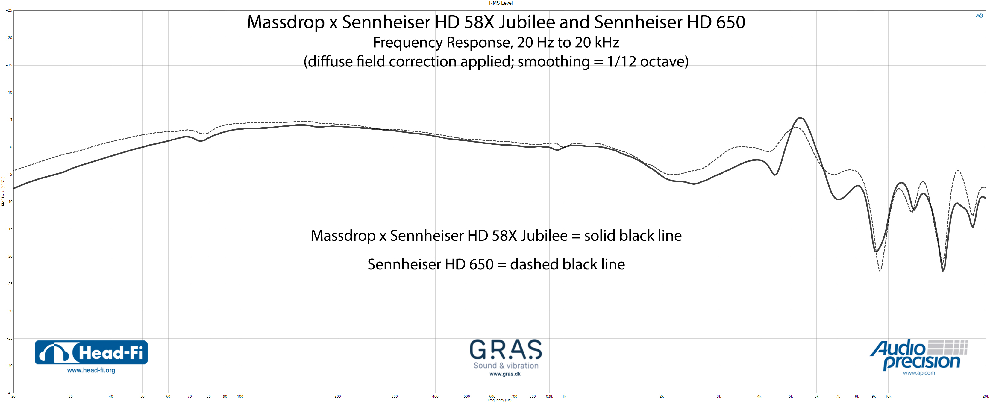 RMS-Level---Massdrop-x-Sennheiser-HD58X-Jubilee---Sennheiser-HD650---DF.jpg
