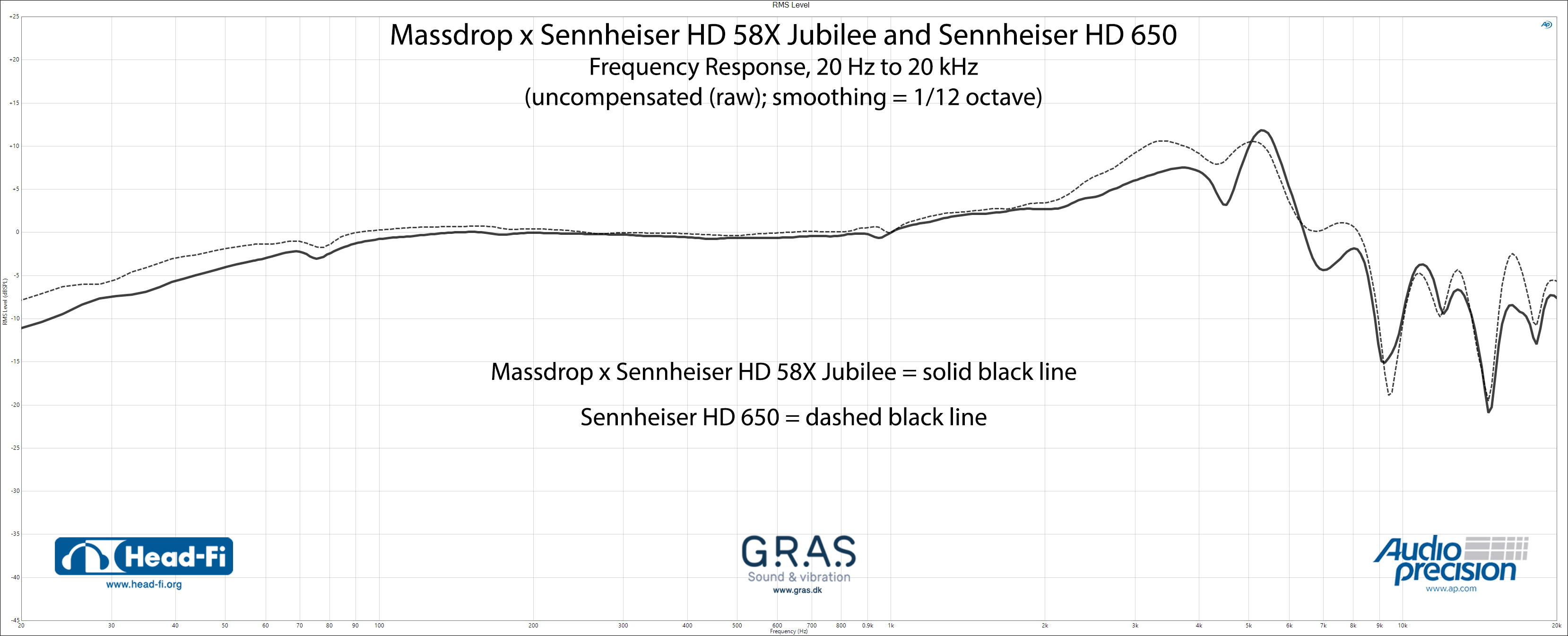 RMS-Level---Massdrop-x-Sennheiser-HD58X-Jubilee---Sennheiser-HD650.jpg
