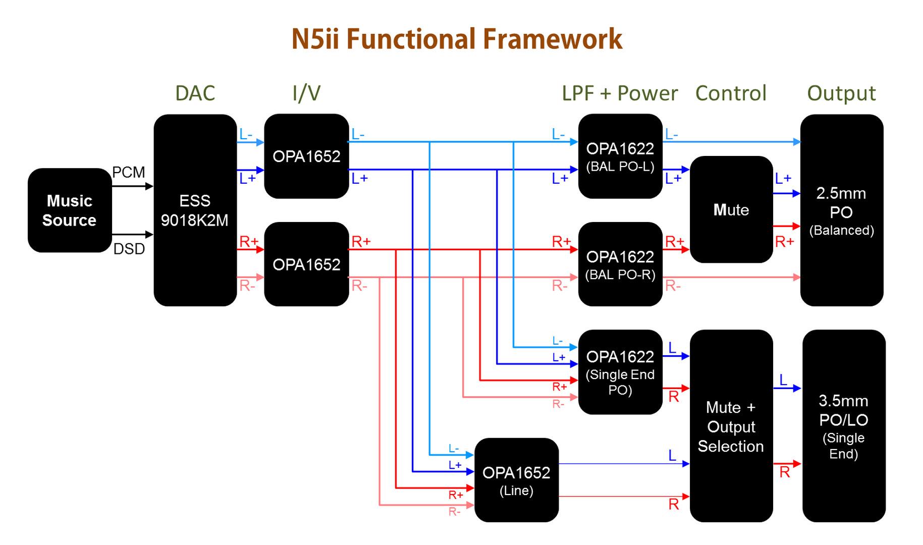 N5ii Functional Framework.jpg
