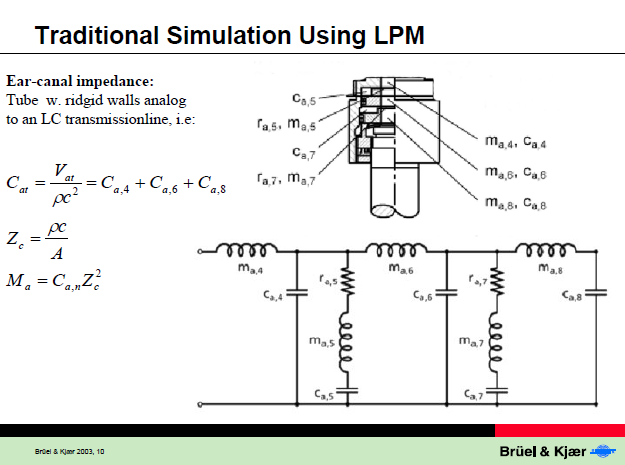 Traditional Simulation using LPM from Simulation of Couplers, p.10.PNG
