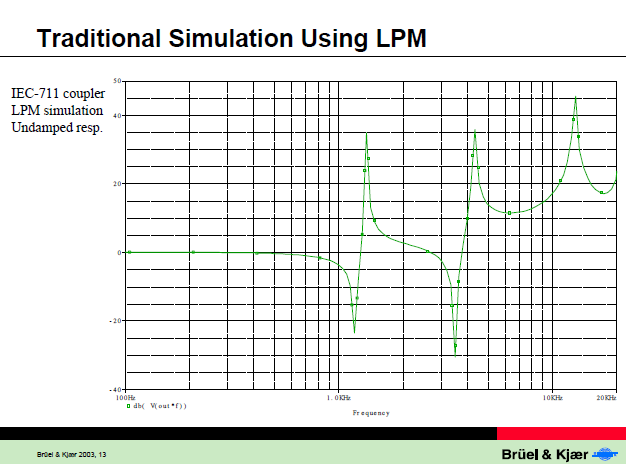 Traditional Simulation using LPM from Simulation of Couplers, p.13 .PNG