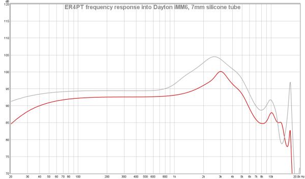 ER4PT FR into iMM6 base response.png
