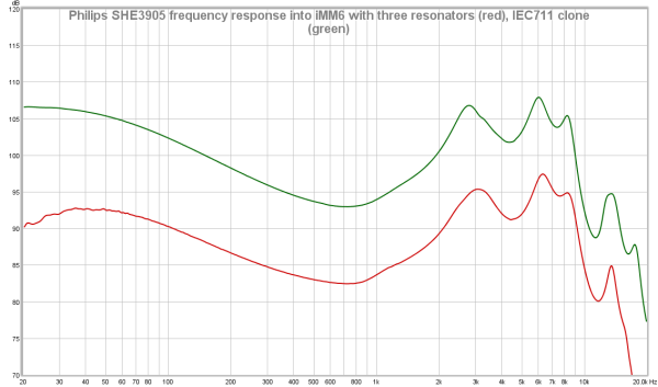 Philips SHE3905 frequency response into iMM6 with three resonators (red), IEC711 clone (green).png