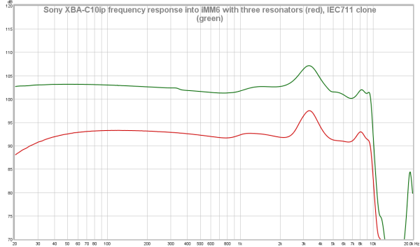 Sony XBA-C10ip frequency response into iMM6 with three resonators (red), IEC711 clone (green).png