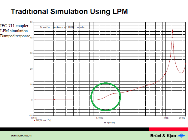 Traditional Simulation using LPM from Simulation of Couplers, p.15 .png