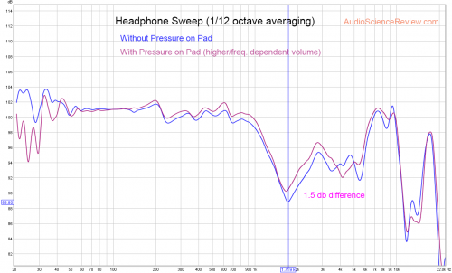 headphone test with and without finger pressure on pad.png