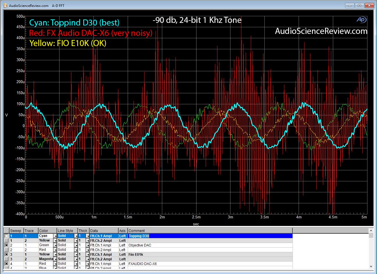 FX-Audio DAC-X6 1 Khz -90 db linearity test.png