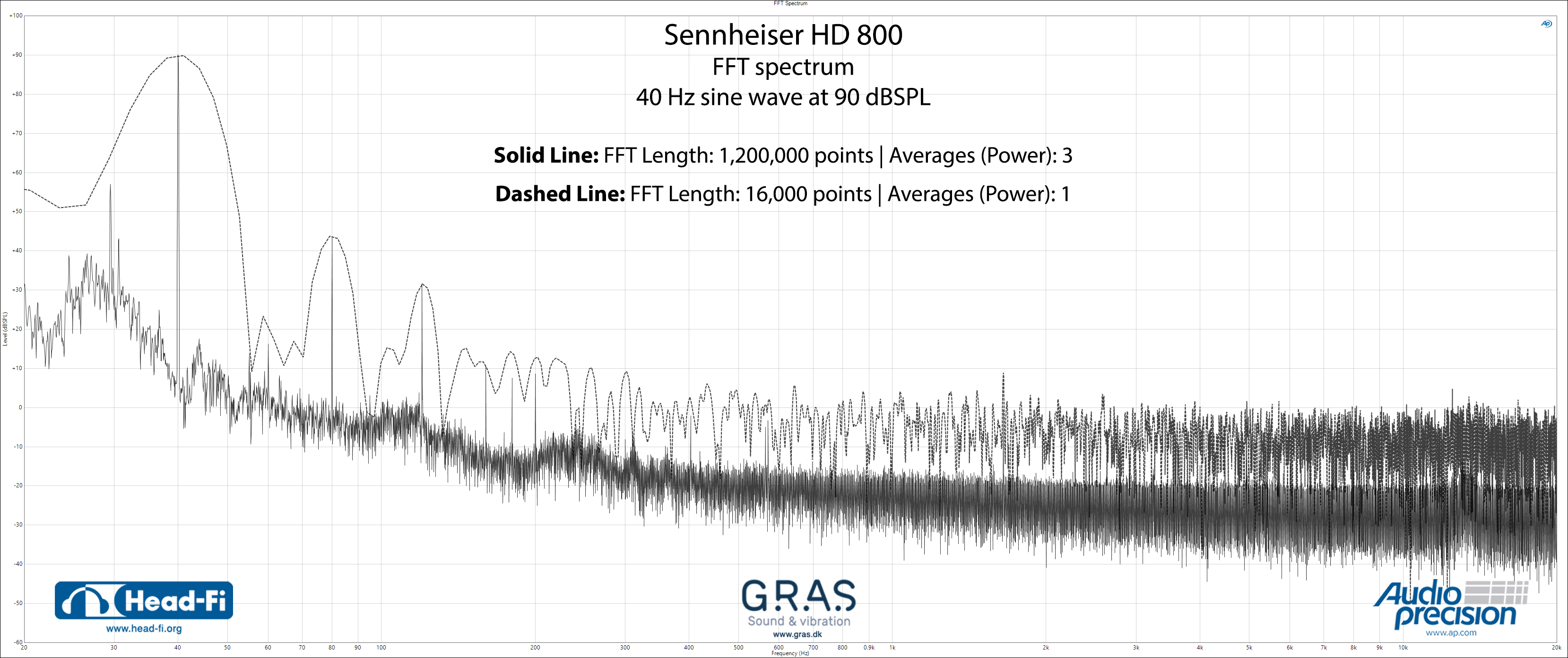 Sennheiser-HD800_FFT-Spectrum_16000-points-average-3_AND_1.2M-points-average-3_corrected-label.jpg