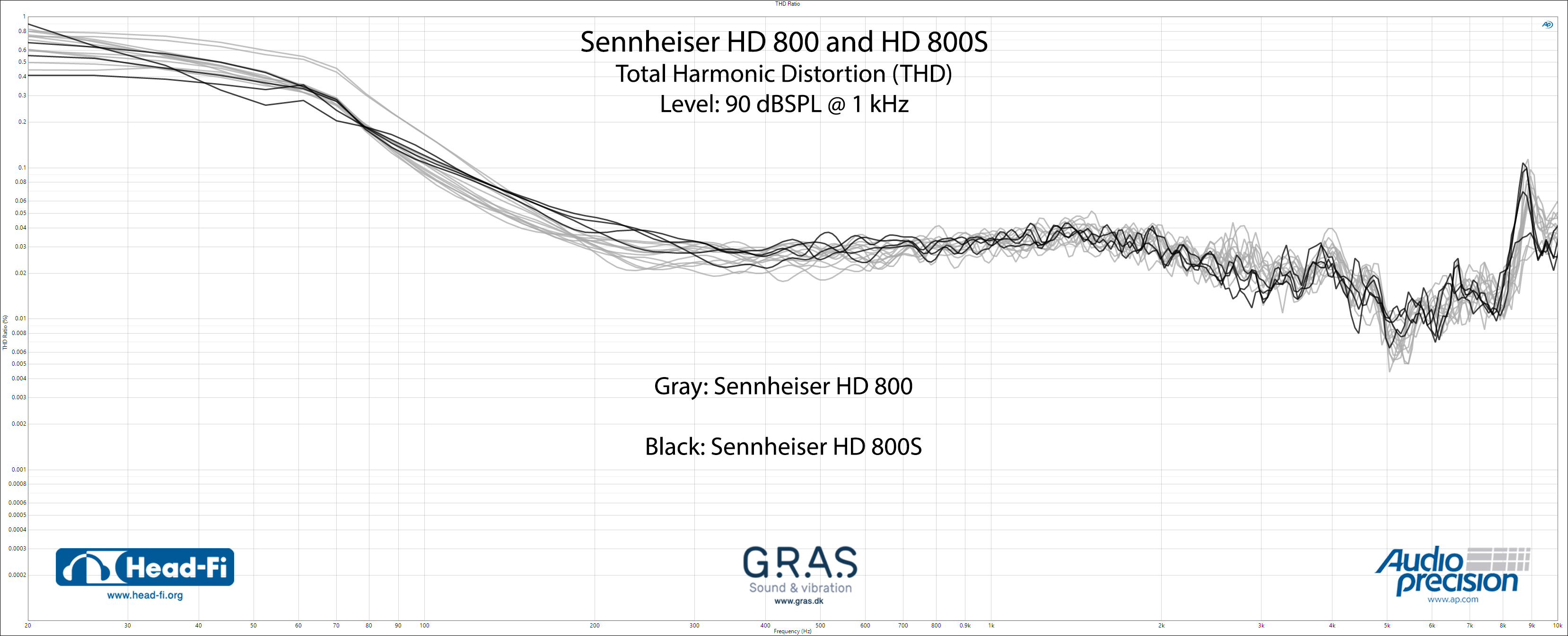THD-Ratio_Sennheiser-HD800_Sennheiser-HD800S.jpg