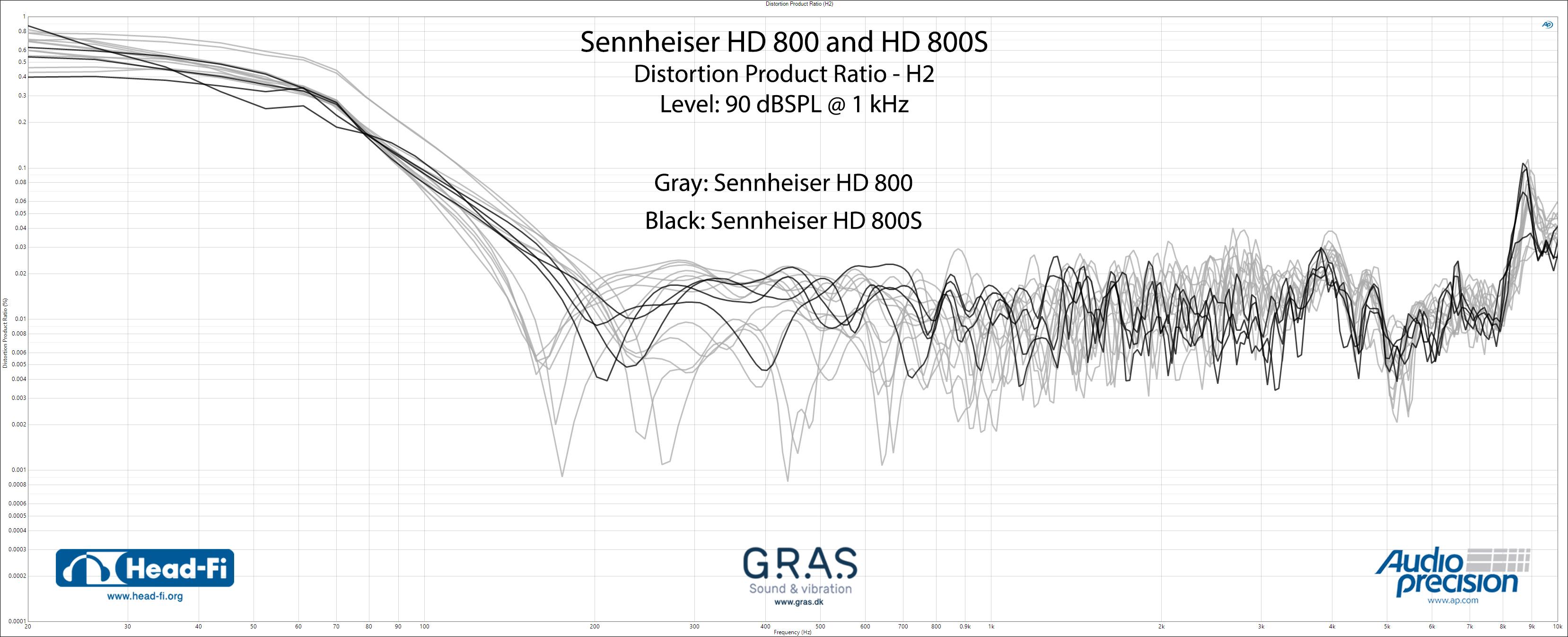Distortion-Product-Ratio-(H2)_Sennheiser-HD800_Sennheiser-HD800S.jpg