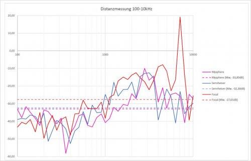 MYSPHERE 3.1 vs. HD800 & Utopia - outside noise.JPG
